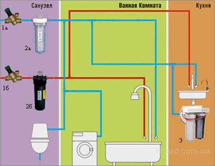 1а, 1б.  Сетчатые фильтры.  Схема очистки воды в квартире.  Бюджетный вариант.