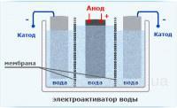 Кроме того, в катодной камере восстанавливаются многозарядные катионы.  Эти процессы во много раз...  Вот схема ванны.