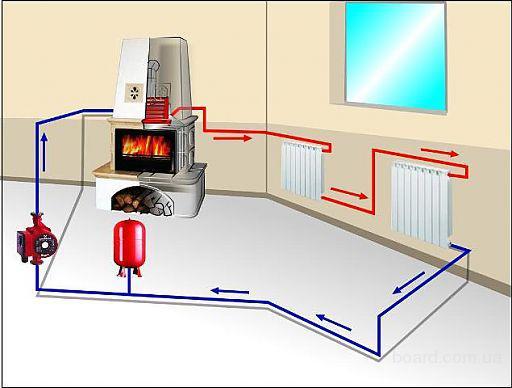 Существует еще и схема печного водяного отопления.  Она работает также как и обычное паровое отопление...