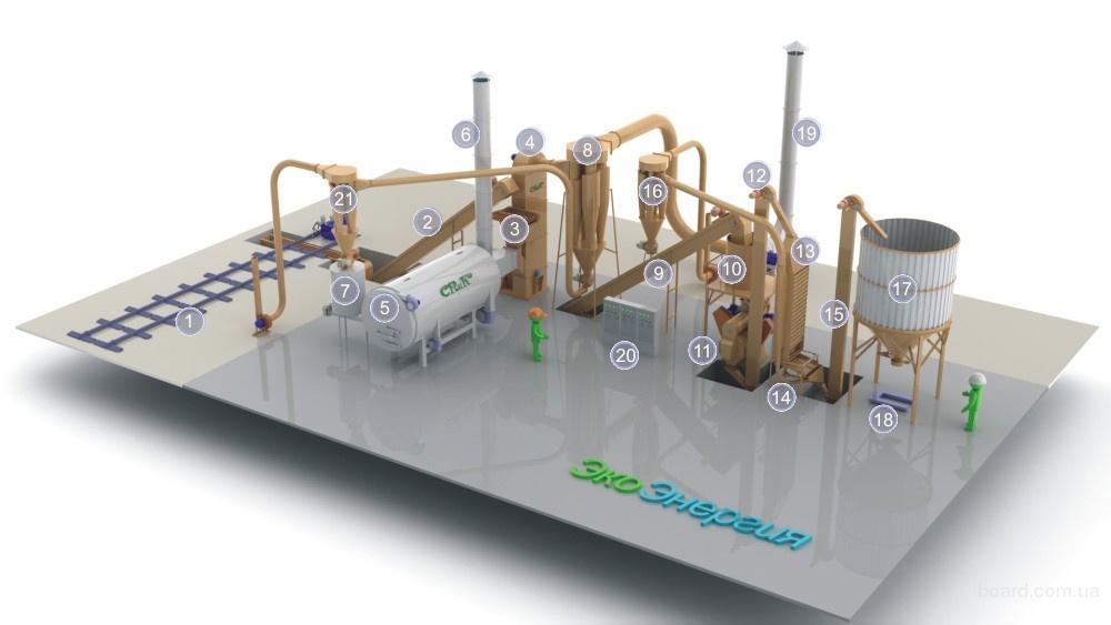 Завод по производству гранул мощностью 500 кг/ч, 1-1,5 т/ч, 2-3 т/ч