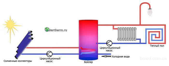 отопление тепловым насосом и солнечным коллектором мышцы можно накачать