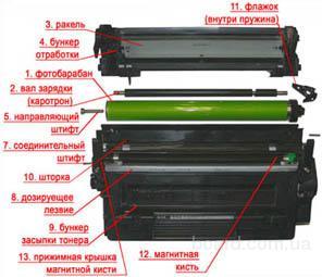 Восстановление картриджей в Киеве для лазерных принтеров, МФУ и факсов производства HP, Canon, Samsung, Xerox, Brother, Epson, Kyocera, Panasonic: