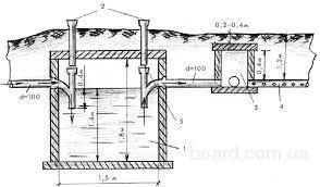 Проектировка и устройство напорной канализации.