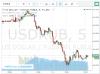 Курс доллара на бирже в режиме онлайн