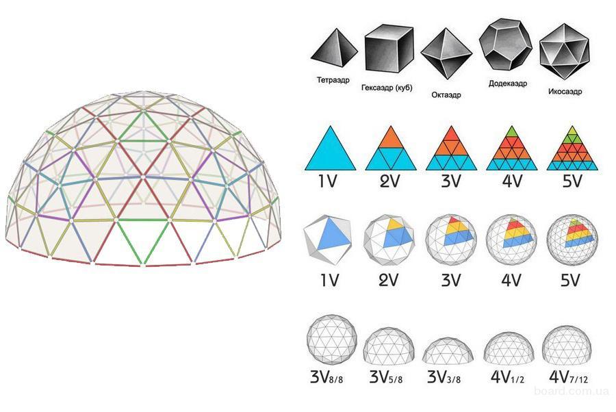 Геокупол, купольные конструкции, геокупольные палатки, геодом, планетарий, пневмоконструкции!