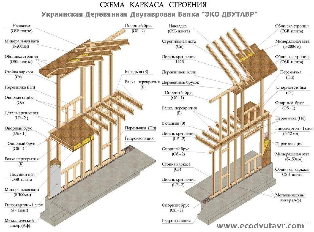 Схема каркаса из деревянных двутавровых