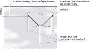 Схема заземлення