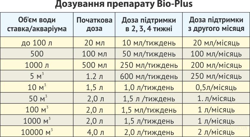 Биопрепарат Био-плюс для шоковой очистки прудов и аквариумов.