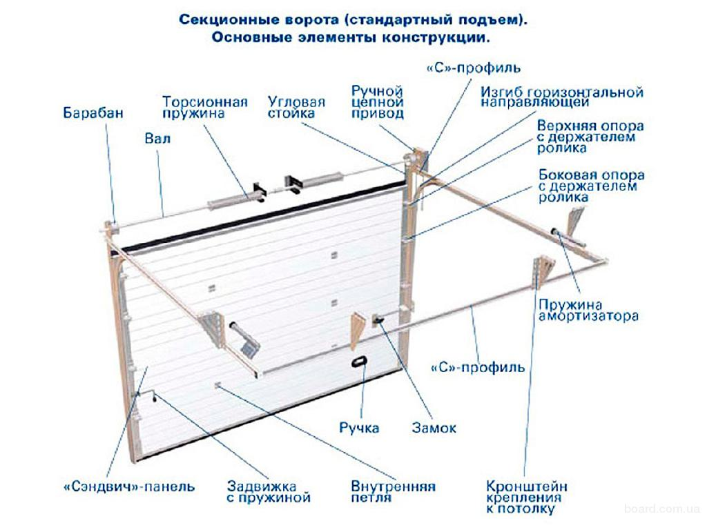 Ворота подъёмные секционные своими руками чертежи