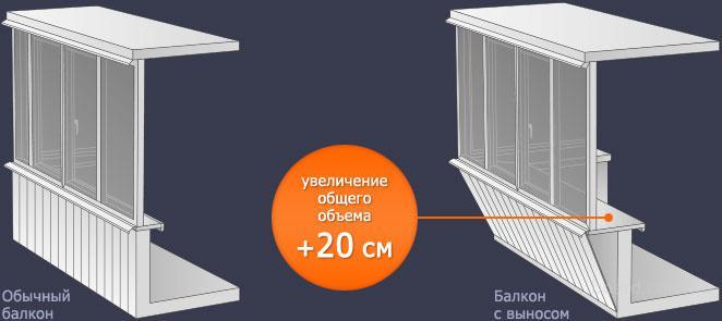 Балкон под ключ! предлагаю в киев, украина. цена договорная .