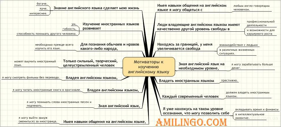 Английский язык дистанционно в онлайн-школе.