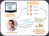 On-line курсы по MS Excel для бизнеса, работы и учёбы