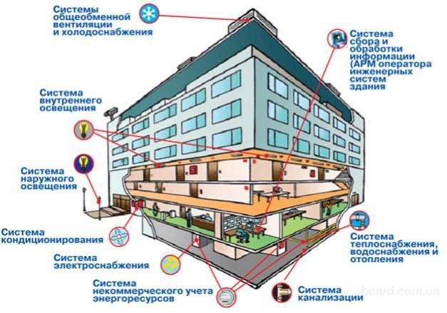 какими сантехническими системи оборудуют здания качели для новорожденных