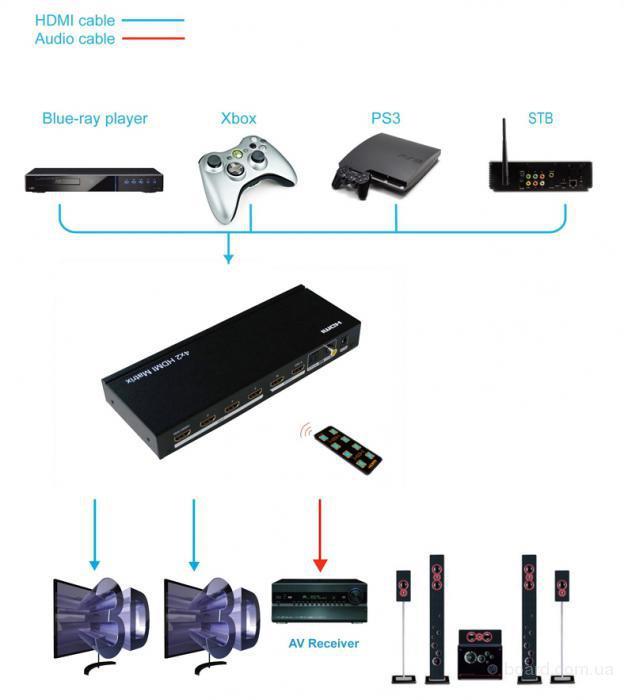 коммутатор аудио видео сигнала