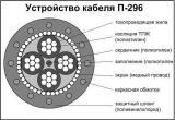 Кабель (провод) П274 (полевик), П296. Продам.