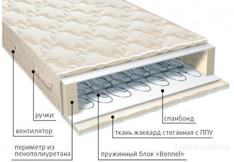 Оптовая база ортопедических матрасов серии классик в Крыму