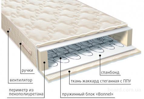 Матрасы VEGA серии классик по оптовым отгрузкам со склада в Крыму