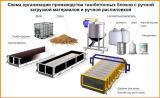 Оборудование для производства газобетонных блоков «Bettrex»