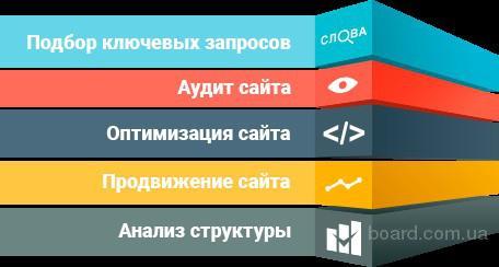 Раскрутка и создание сайтов, seo-продвижение weby-laby.pp.ua
