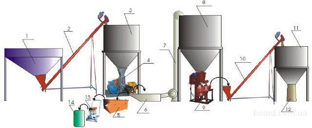 Переробка сої на давальницьких умовах
